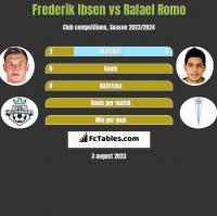 Frederik Ibsen vs Rafael Romo h2h player stats
