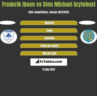 Frederik Ibsen vs Sten Michael Grytebust h2h player stats