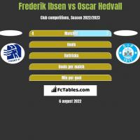 Frederik Ibsen vs Oscar Hedvall h2h player stats