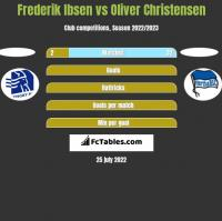 Frederik Ibsen vs Oliver Christensen h2h player stats