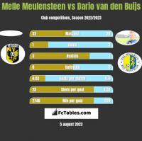 Melle Meulensteen vs Dario van den Buijs h2h player stats