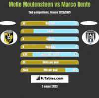 Melle Meulensteen vs Marco Rente h2h player stats