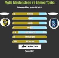 Melle Meulensteen vs Ahmed Touba h2h player stats