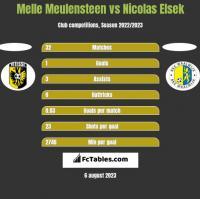 Melle Meulensteen vs Nicolas Elsek h2h player stats