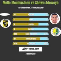 Melle Meulensteen vs Shawn Adewoye h2h player stats