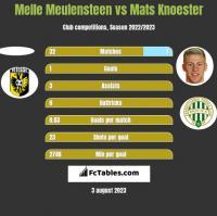 Melle Meulensteen vs Mats Knoester h2h player stats