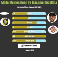 Melle Meulensteen vs Giacomo Quagliata h2h player stats