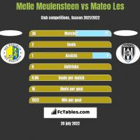 Melle Meulensteen vs Mateo Les h2h player stats
