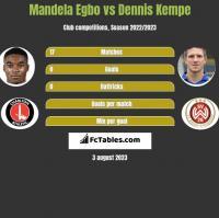 Mandela Egbo vs Dennis Kempe h2h player stats