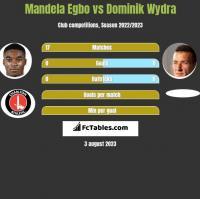 Mandela Egbo vs Dominik Wydra h2h player stats