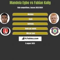 Mandela Egbo vs Fabian Kalig h2h player stats
