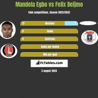 Mandela Egbo vs Felix Beijmo h2h player stats