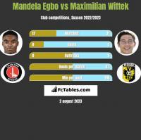 Mandela Egbo vs Maximilian Wittek h2h player stats