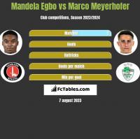 Mandela Egbo vs Marco Meyerhofer h2h player stats