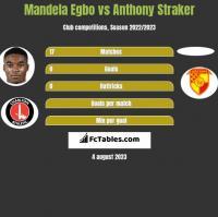 Mandela Egbo vs Anthony Straker h2h player stats
