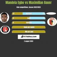 Mandela Egbo vs Maximilian Bauer h2h player stats