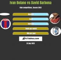 Ivan Bolano vs David Barbona h2h player stats