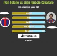 Ivan Bolano vs Juan Ignacio Cavallaro h2h player stats