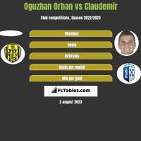 Oguzhan Orhan vs Claudemir h2h player stats