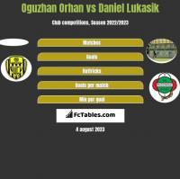 Oguzhan Orhan vs Daniel Łukasik h2h player stats