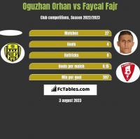 Oguzhan Orhan vs Faycal Fajr h2h player stats
