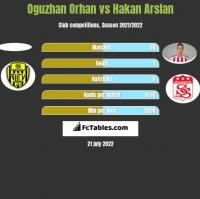Oguzhan Orhan vs Hakan Arslan h2h player stats