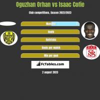 Oguzhan Orhan vs Isaac Cofie h2h player stats