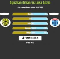 Oguzhan Orhan vs Luka Adzic h2h player stats