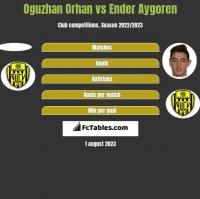 Oguzhan Orhan vs Ender Aygoren h2h player stats