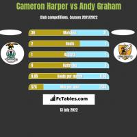 Cameron Harper vs Andy Graham h2h player stats