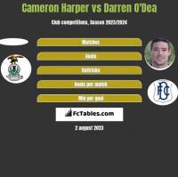 Cameron Harper vs Darren O'Dea h2h player stats