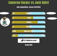 Cameron Harper vs Jack Baird h2h player stats