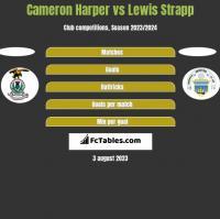 Cameron Harper vs Lewis Strapp h2h player stats