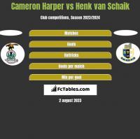 Cameron Harper vs Henk van Schaik h2h player stats