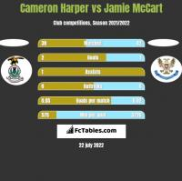 Cameron Harper vs Jamie McCart h2h player stats