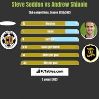 Steve Seddon vs Andrew Shinnie h2h player stats
