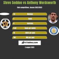 Steve Seddon vs Anthony Wordsworth h2h player stats