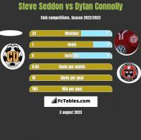 Steve Seddon vs Dylan Connolly h2h player stats