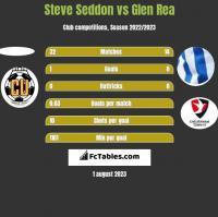 Steve Seddon vs Glen Rea h2h player stats