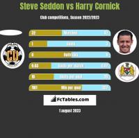 Steve Seddon vs Harry Cornick h2h player stats