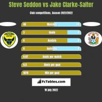 Steve Seddon vs Jake Clarke-Salter h2h player stats