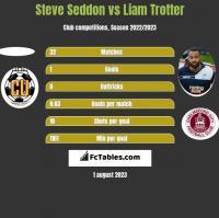 Steve Seddon vs Liam Trotter h2h player stats