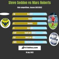 Steve Seddon vs Marc Roberts h2h player stats