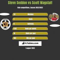 Steve Seddon vs Scott Wagstaff h2h player stats