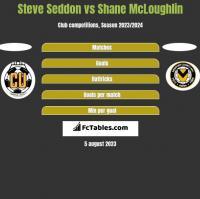 Steve Seddon vs Shane McLoughlin h2h player stats