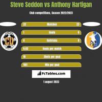 Steve Seddon vs Anthony Hartigan h2h player stats