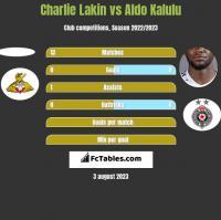 Charlie Lakin vs Aldo Kalulu h2h player stats