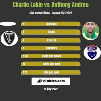 Charlie Lakin vs Anthony Andreu h2h player stats