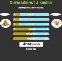 Charlie Lakin vs C.J. Hamilton h2h player stats