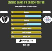 Charlie Lakin vs Canice Carroll h2h player stats